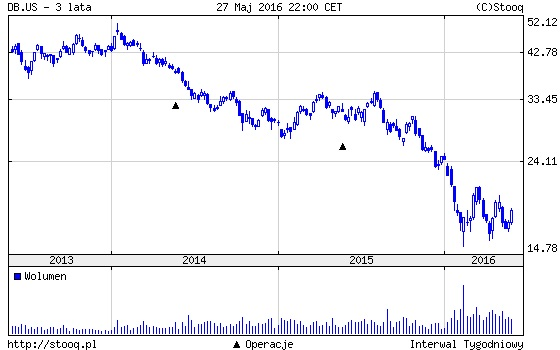 Deutsche Bank AG (DB.US)